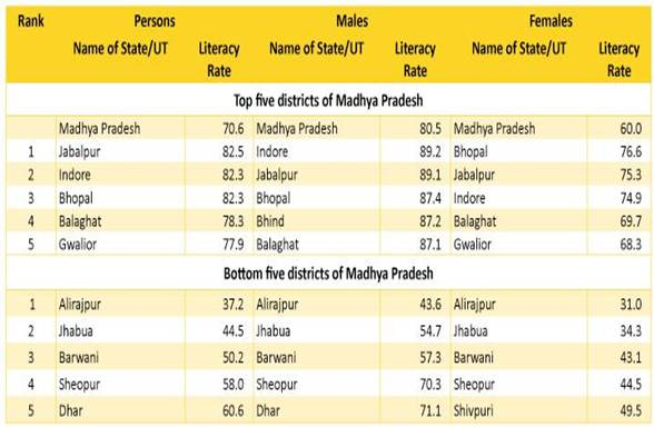 Status Of Literacy In Mp State Resource Center For Adult Education